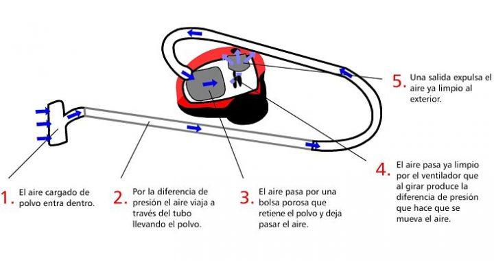 Cómo funciona una aspiradora