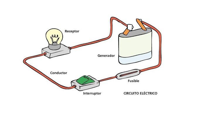Cómo funciona un circuito eléctrico